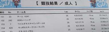 Bチーム成績